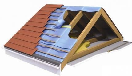 Краткий обзор материалов для скатных крыш